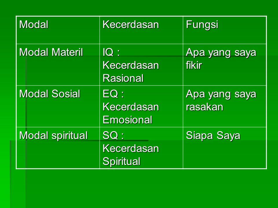 Fasilitas untuk spiritualitas  Menyediakan ruang sholat  Menyelenggarakan hari keagamaan  Menyelengggarakan aktivitas untuk Social Responsibility  Menyediakan/mengundang guru spiritual  Menyediakan/melakukan training untuk spiritual quotient