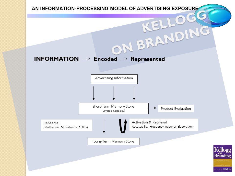 KELLOGG ON BRANDING AN INFORMATION-PROCESSING MODEL OF ADVERTISING EXPOSURE INFORMATION Encoded Represented Advertising Information Short-Term Memory