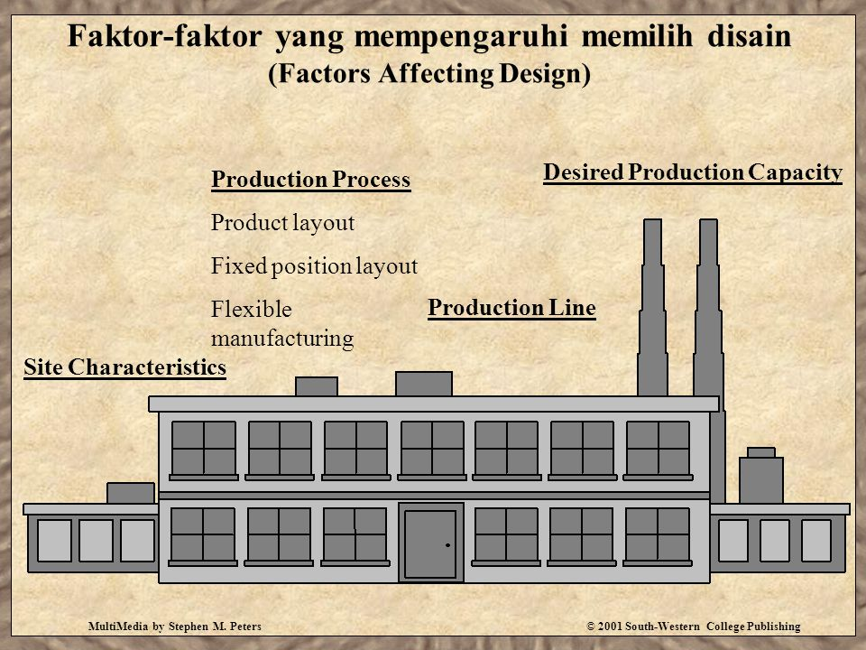 MultiMedia by Stephen M. Peters© 2001 South-Western College Publishing Faktor-faktor yang mempengaruhi memilih disain (Factors Affecting Design) Site