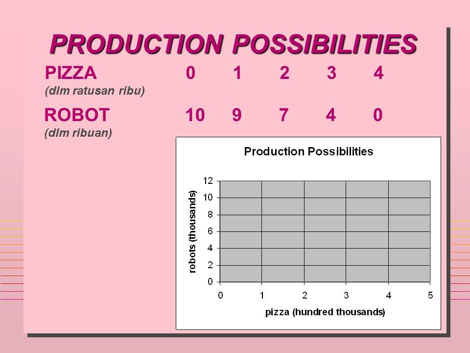 PRODUCTION POSSIBILITIES PIZZA01234 (dlm ratusan ribu) ROBOT109740 (dlm ribuan)