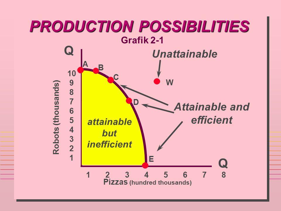 PRODUCTION POSSIBILITIES Q Q Robots (thousands) Pizzas (hundred thousands) 10 9 8 7 6 5 4 3 2 1 1 2 3 4 5 6 7 8 A B C D E attainable but inefficient W