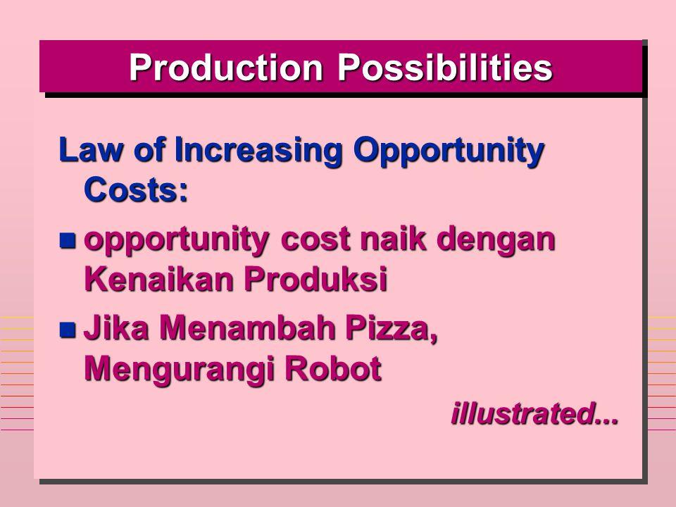 Production Possibilities Law of Increasing Opportunity Costs: n opportunity cost naik dengan Kenaikan Produksi n Jika Menambah Pizza, Mengurangi Robot