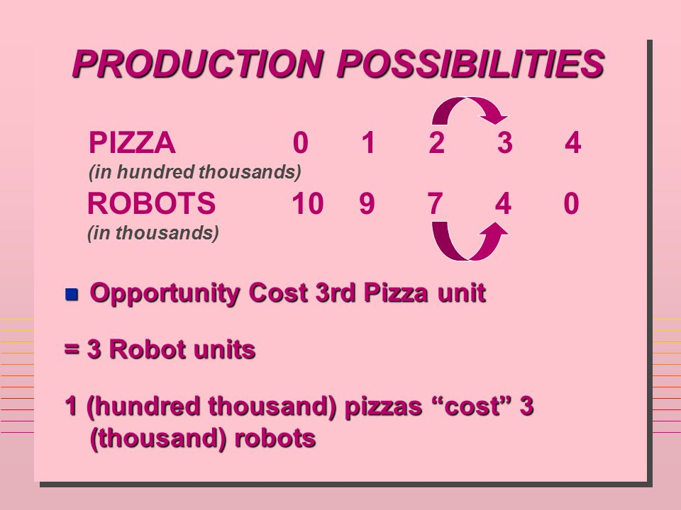 PRODUCTION POSSIBILITIES PIZZA01234 (in hundred thousands) ROBOTS109740 (in thousands) n Opportunity Cost 3rd Pizza unit = 3 Robot units 1 (hundred th