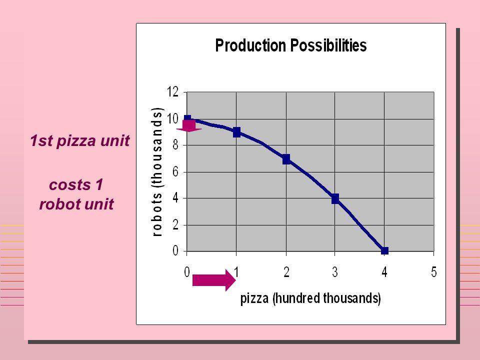 1st pizza unit costs 1 robot unit