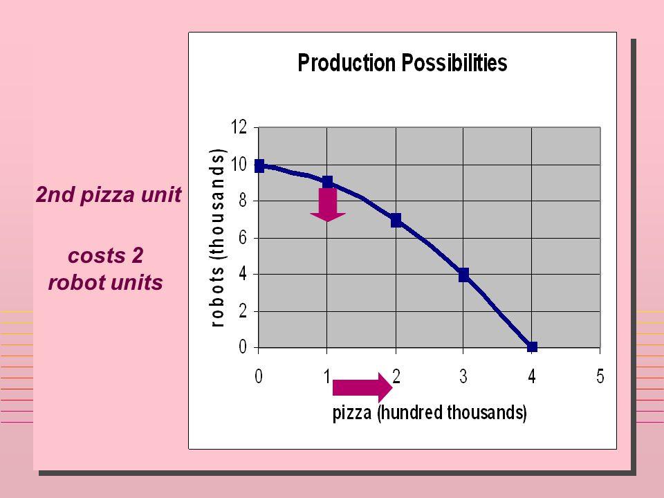 2nd pizza unit costs 2 robot units