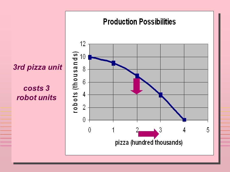 3rd pizza unit costs 3 robot units