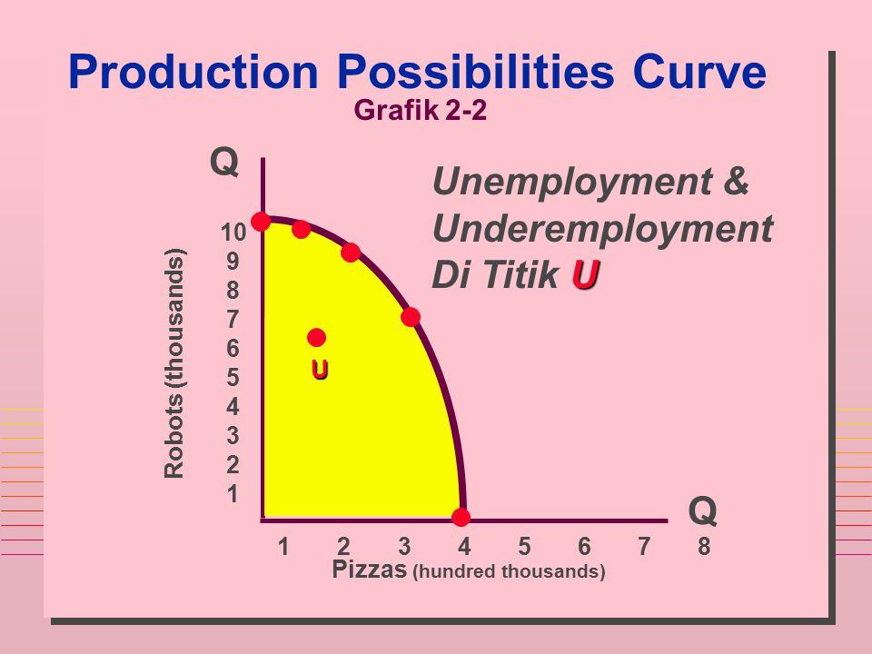 Production Possibilities Curve Q Q Robots (thousands) Pizzas (hundred thousands) 10 9 8 7 6 5 4 3 2 1 1 2 3 4 5 6 7 8 U Unemployment & Underemployment
