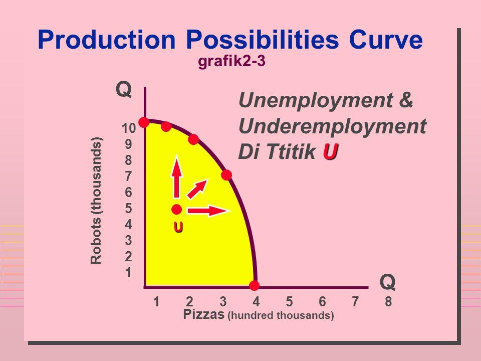 Production Possibilities Curve Q Q Robots (thousands) Pizzas (hundred thousands) 10 9 8 7 6 5 4 3 2 1 1 2 3 4 5 6 7 8 Unemployment & Underemployment U
