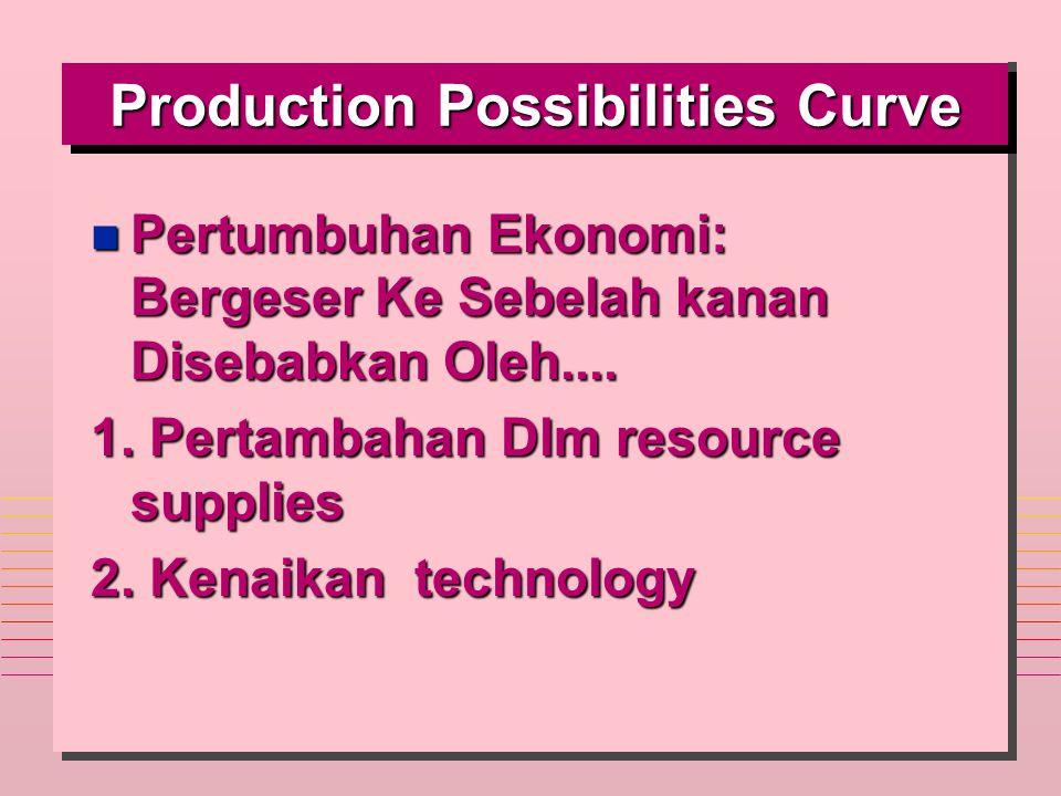Production Possibilities Curve n Pertumbuhan Ekonomi: Bergeser Ke Sebelah kanan Disebabkan Oleh.... 1. Pertambahan Dlm resource supplies 2. Kenaikan t