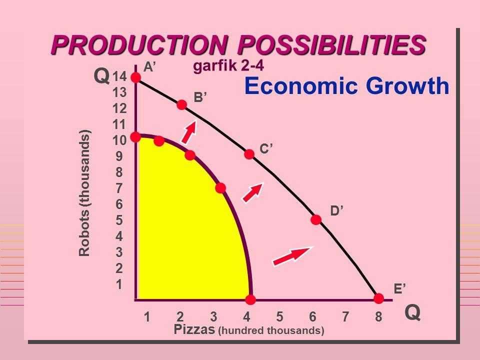 PRODUCTION POSSIBILITIES Economic Growth Q Q Pizzas (hundred thousands) 14 13 12 11 10 9 8 7 6 5 4 3 2 1 1 2 3 4 5 6 7 8 A' B' C' D' E' Robots (thousa