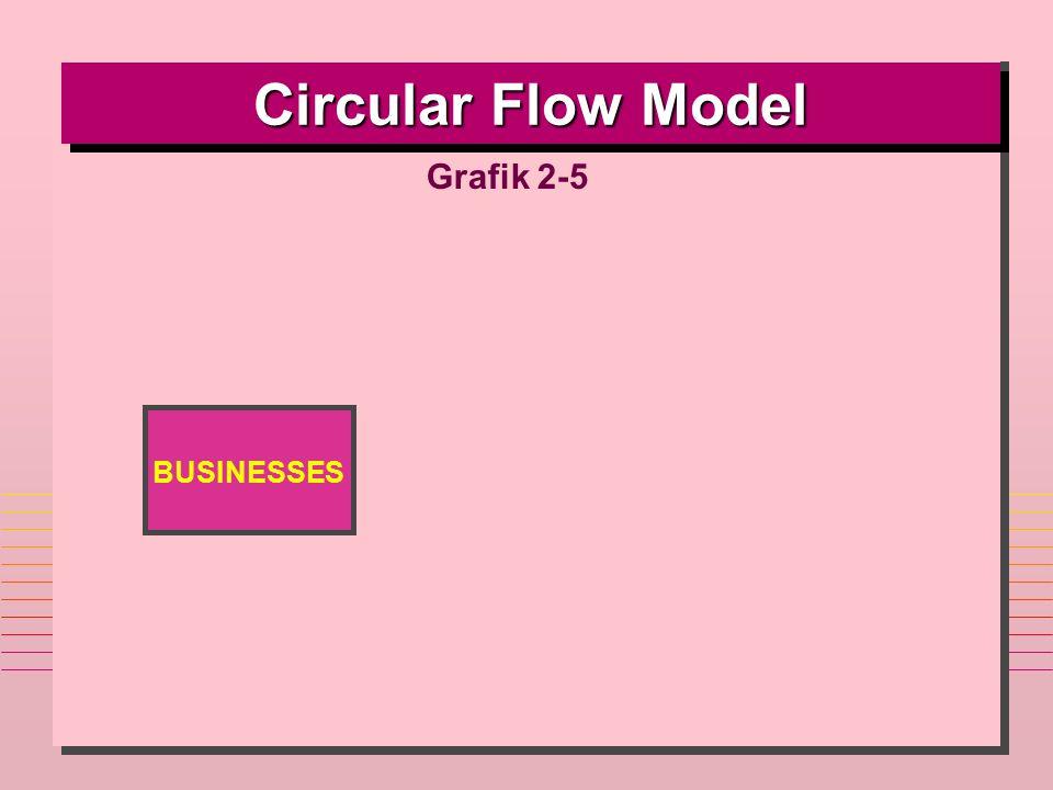 BUSINESSES Circular Flow Model Grafik 2-5