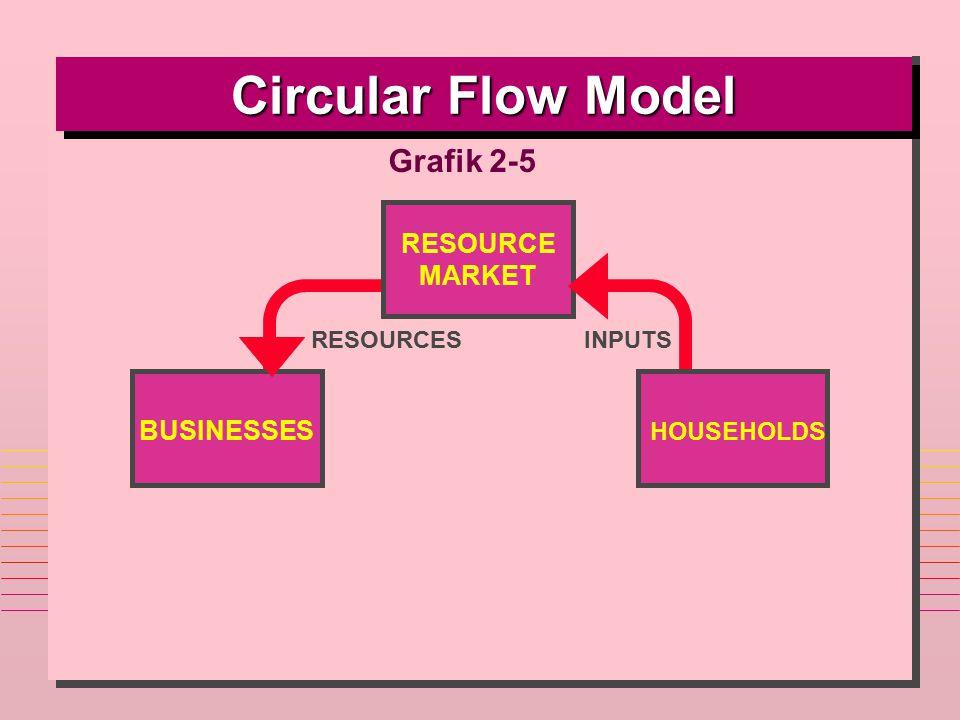BUSINESSES HOUSEHOLDS RESOURCE MARKET RESOURCESINPUTS Circular Flow Model Grafik 2-5