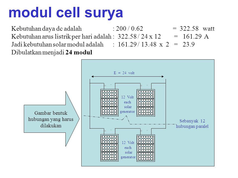 Kebutuhan daya dc adalah : 200 / 0.62 = 322.58 watt Kebutuhan arus listrik per hari adalah : 322.58 / 24 x 12 = 161.29 A Jadi kebutuhan solar modul adalah : 161.29 / 13.48 x 2 = 23.9 Dibulatkan menjadi 24 modul Gambar bentuk hubungan yang harus dilakukan + - + - 12 Volt each solar generator + - + - E = 24 volt Sebanyak 12 hubungan paralel 12 Volt each solar generator modul cell surya