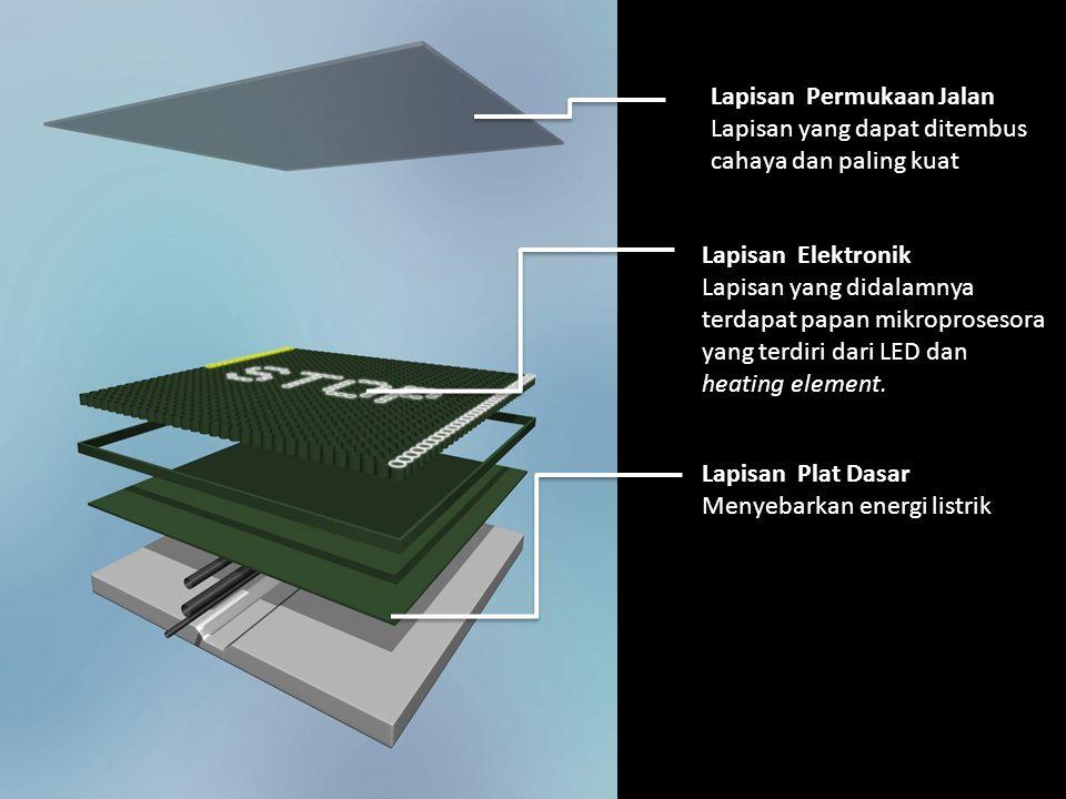 Lapisan Permukaan Jalan Lapisan yang dapat ditembus cahaya dan paling kuat Lapisan Elektronik Lapisan yang didalamnya terdapat papan mikroprosesora yang terdiri dari LED dan heating element.