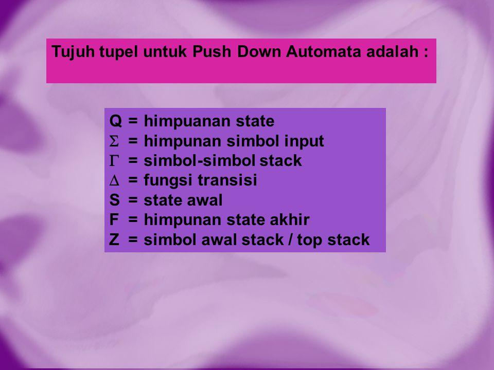 Push Down Automata Untuk suatu Tata Bahasa Bebas Konteks Sebuah PDA dapat dibuat dari kumpulan aturan produksi dari suatu tata bahasa bebas konteks dengan langkah- langkah : 1.Definisikan Q = {q 1,q 2,q 3 } S = q 1 F = {q 3 }  = simbol terminal  = semua simol variabel, terminal, dan Z (simbol awal stack) 2.Dimulai dengan mem-push Z pada top stack 3.Konstruksikan empat tipe transisi, yaitu :