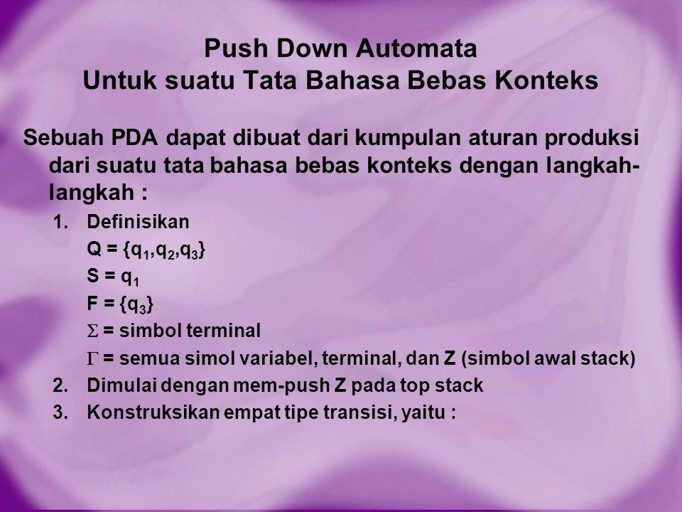 Push Down Automata Untuk suatu Tata Bahasa Bebas Konteks Sebuah PDA dapat dibuat dari kumpulan aturan produksi dari suatu tata bahasa bebas konteks de
