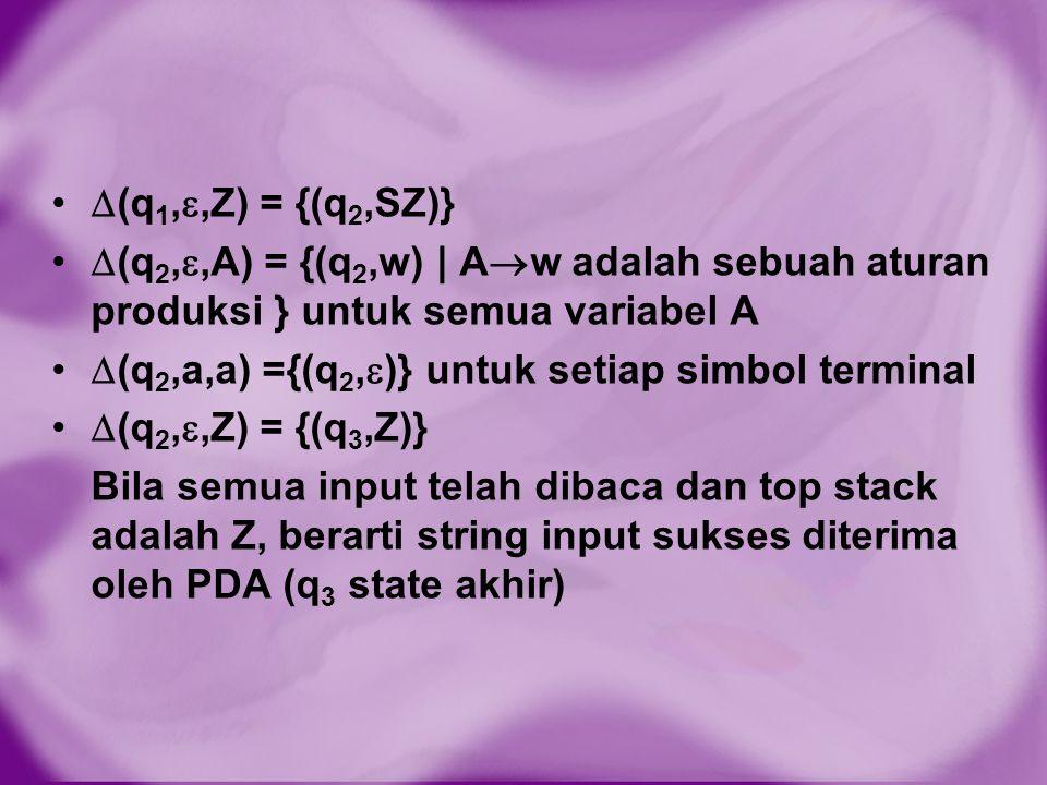  (q 1, ,Z) = {(q 2,SZ)}  (q 2, ,A) = {(q 2,w) | A  w adalah sebuah aturan produksi } untuk semua variabel A  (q 2,a,a) ={(q 2,  )} untuk setiap