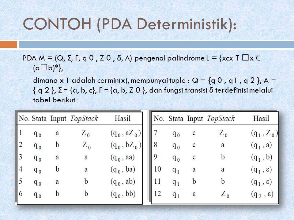 CONT' Sebagai contoh, perhatikan bahwa fungsi transisi No.