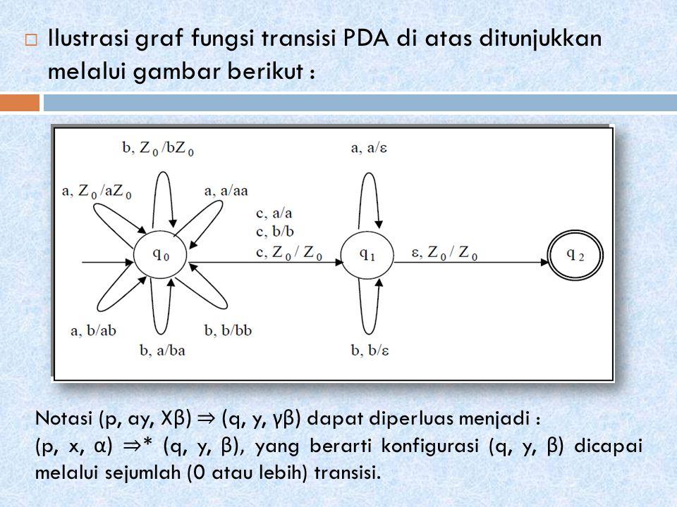  Ilustrasi graf fungsi transisi PDA di atas ditunjukkan melalui gambar berikut : Notasi (p, ay, X β ) ⇒ (q, y, γβ ) dapat diperluas menjadi : (p, x, α ) ⇒ * (q, y, β ), yang berarti konfigurasi (q, y, β ) dicapai melalui sejumlah (0 atau lebih) transisi.