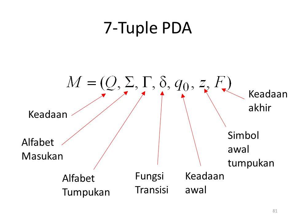 81 7-Tuple PDA Keadaan Alfabet Masukan Alfabet Tumpukan Fungsi Transisi Keadaan akhir Simbol awal tumpukan Keadaan awal