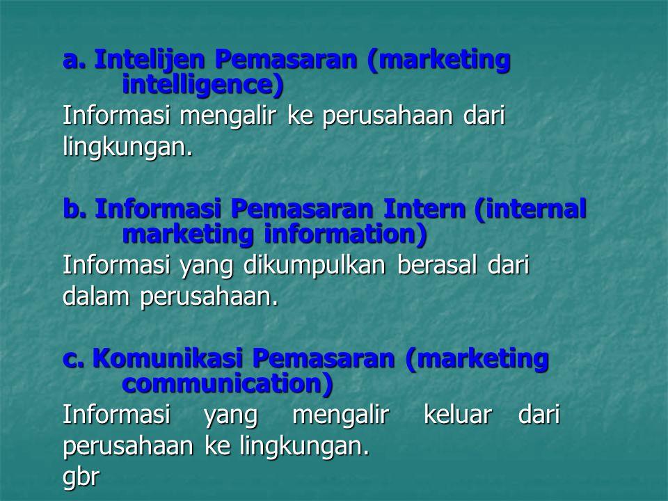 a. Intelijen Pemasaran (marketing intelligence) Informasi mengalir ke perusahaan dari lingkungan. b. Informasi Pemasaran Intern (internal marketing in