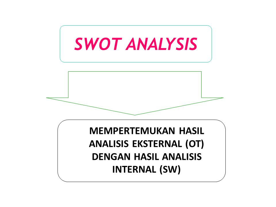 SWOT ANALYSIS MEMPERTEMUKAN HASIL ANALISIS EKSTERNAL (OT) DENGAN HASIL ANALISIS INTERNAL (SW)