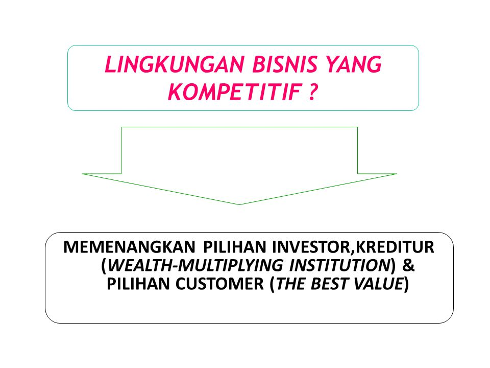 LINGKUNGAN BISNIS YANG KOMPETITIF ? MEMENANGKAN PILIHAN INVESTOR,KREDITUR (WEALTH-MULTIPLYING INSTITUTION) & PILIHAN CUSTOMER (THE BEST VALUE)