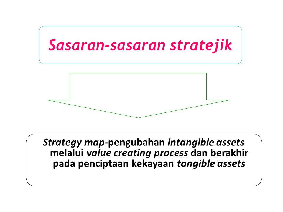 Sasaran-sasaran stratejik Strategy map-pengubahan intangible assets melalui value creating process dan berakhir pada penciptaan kekayaan tangible asse