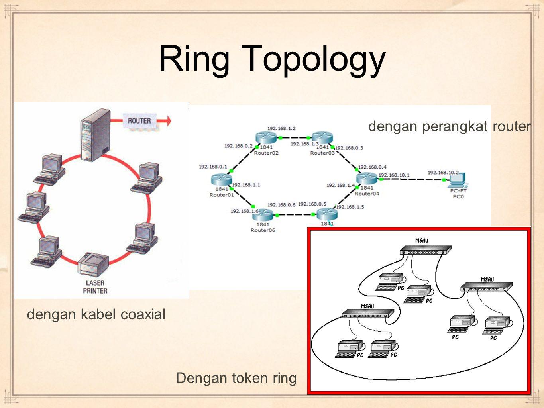Ring Topology dengan kabel coaxial dengan perangkat router Dengan token ring