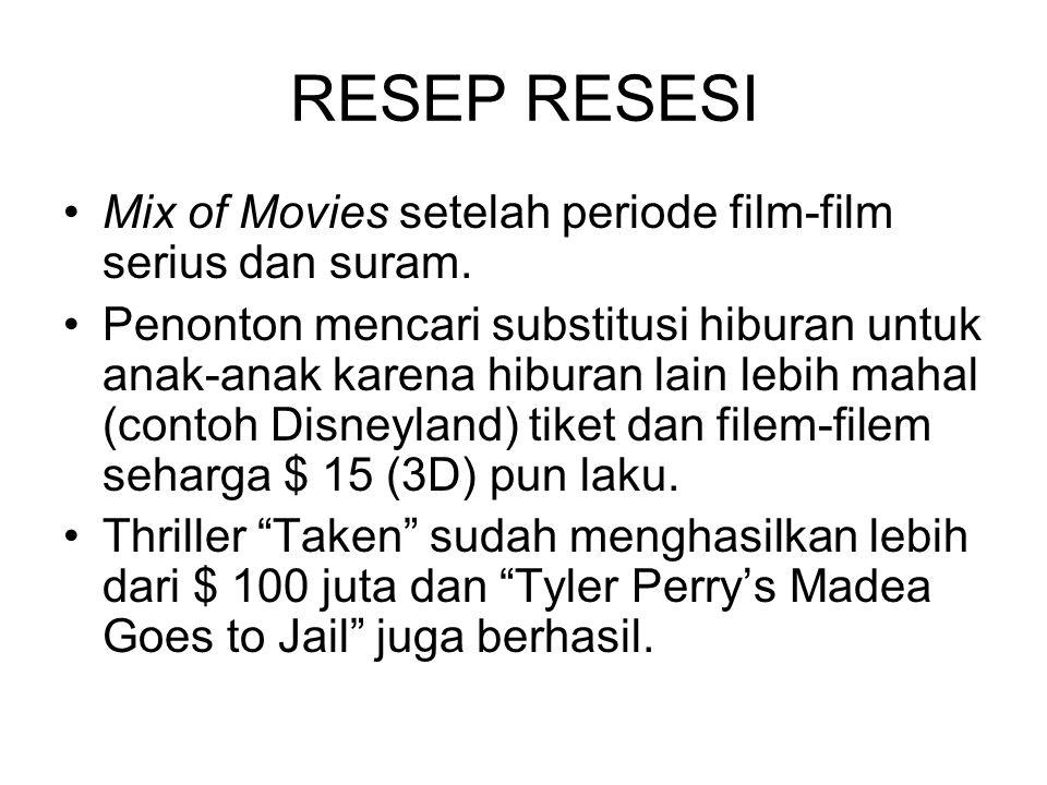 RESEP RESESI Mix of Movies setelah periode film-film serius dan suram. Penonton mencari substitusi hiburan untuk anak-anak karena hiburan lain lebih m