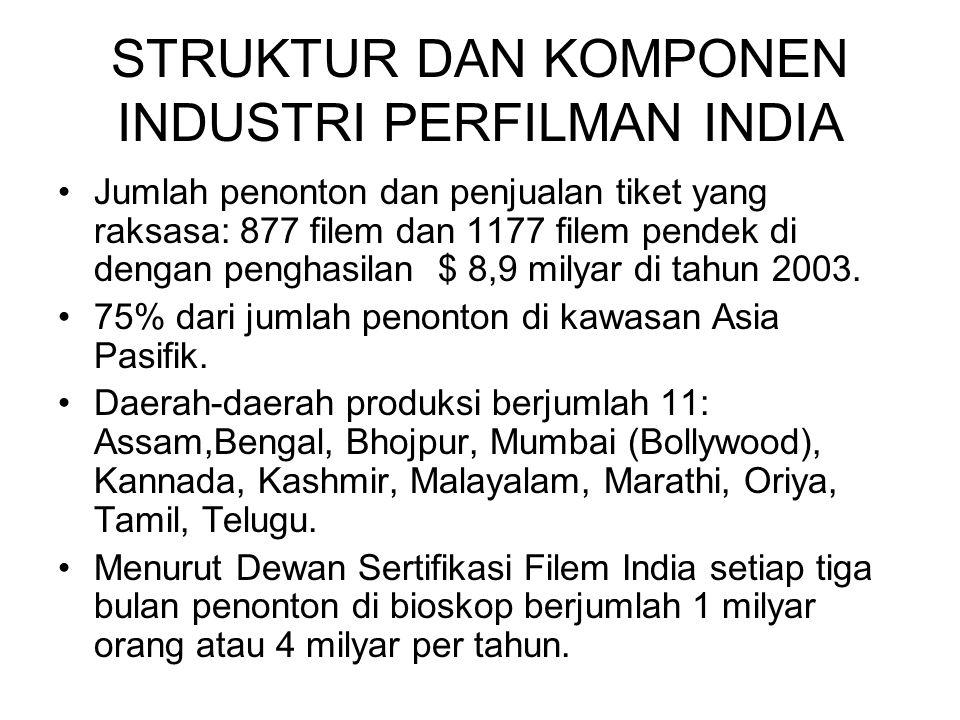STRUKTUR DAN KOMPONEN INDUSTRI PERFILMAN INDIA Jumlah penonton dan penjualan tiket yang raksasa: 877 filem dan 1177 filem pendek di dengan penghasilan