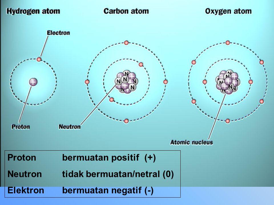 PARTIKEL DASAR PENYUSUN ATOM 1.Elektron 2.Proton 3.Neutron Apakah yang disebut dengan Atom .