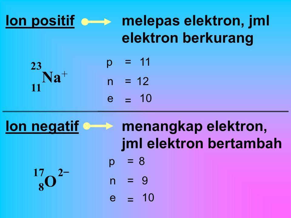 ISOTOP Atom-atom yang mempunyai nomor atom sama, tetapi mempunyai nomor massa berbeda Cl 35 17 Cl 37 17 p p = = 1717 nn = = 1820 e e = = 1717