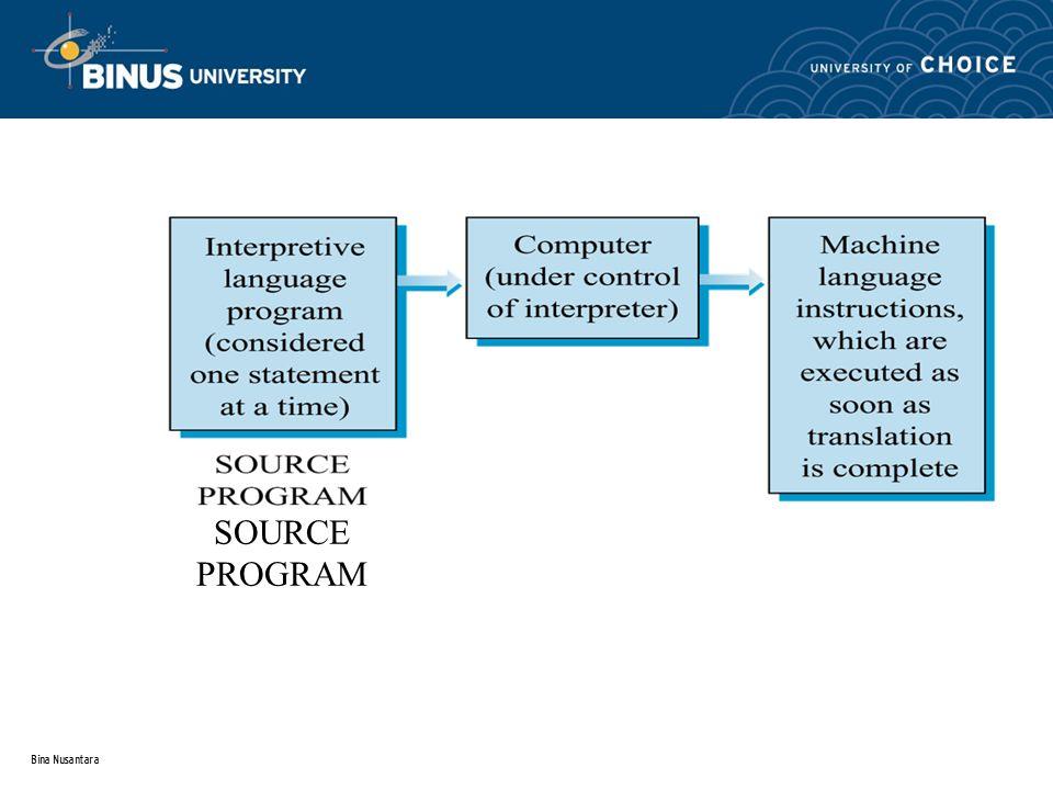 Bina Nusantara  Nonprocedural Languages (4GL) Juga dikenal sebagai bahasa2 produktivitas Menggunakan semacam English-like statements untuk instruksi2 program Mudah digunakan, ditulis, dan sedikit kesalahan penulisan Menggunakan built-in interpreter untuk mengkonversi ke machine language Menyita waktu lebih untuk mengexecute ketimbang 3GLs Termasuk FOCUS, CA-Ramis, IFPS, dan SAS Third dan Fourth Generation Languages E VOLUSI PEMROGRAMAN KOMPUTER