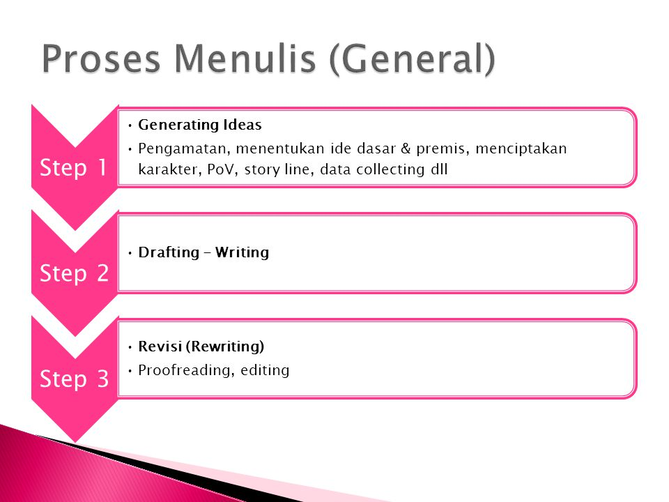 Step 1 Generating Ideas Pengamatan, menentukan ide dasar & premis, menciptakan karakter, PoV, story line, data collecting dll Step 2 Drafting - Writing Step 3 Revisi (Rewriting) Proofreading, editing