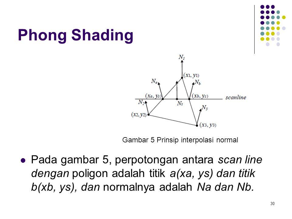 Phong Shading Pada gambar 5, perpotongan antara scan line dengan poligon adalah titik a(xa, ys) dan titik b(xb, ys), dan normalnya adalah Na dan Nb. 3