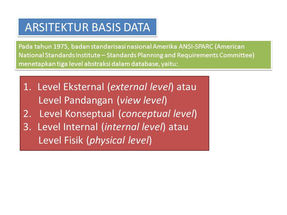 ARSITEKTUR BASIS DATA Pada tahun 1975, badan standarisasi nasional Amerika ANSI-SPARC (American National Standards Institute – Standards Planning and