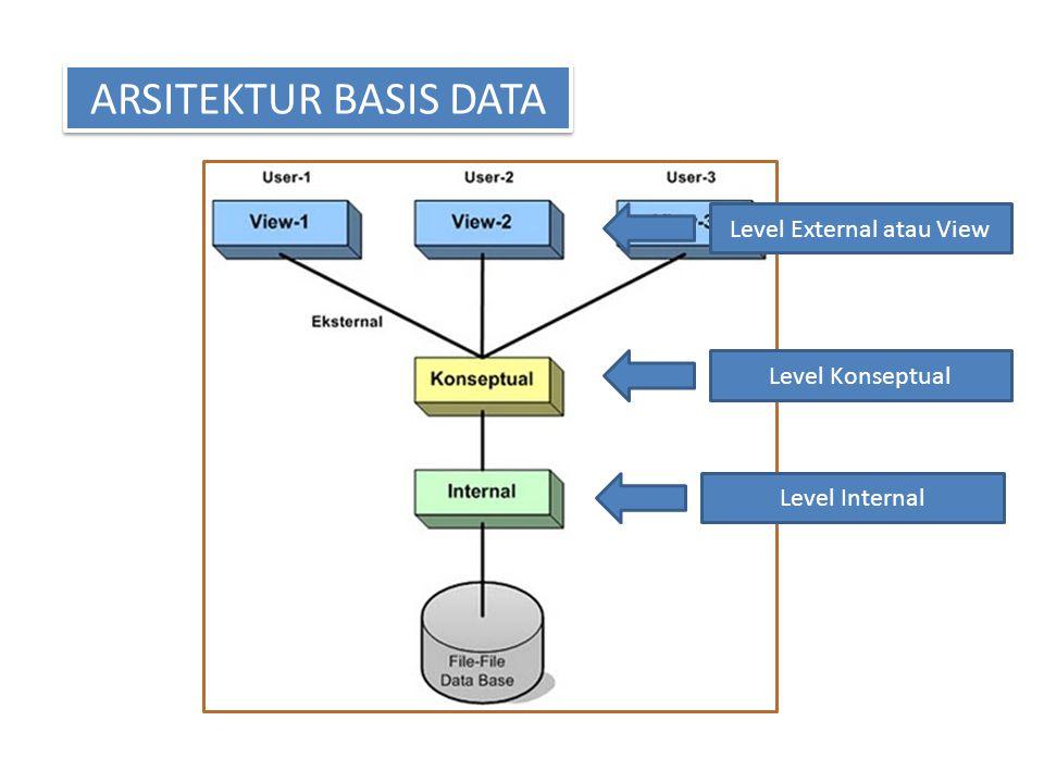 ARSITEKTUR BASIS DATA Level External atau View Level Konseptual Level Internal