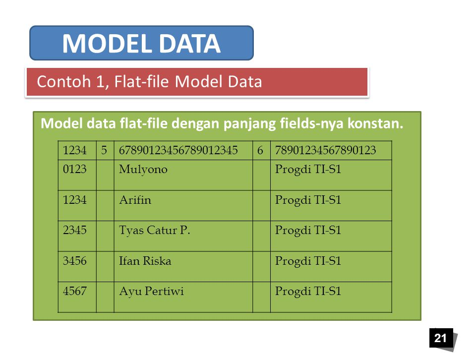 21 Contoh 1, Flat-file Model Data 1234567890123456789012345678901234567890123 0123MulyonoProgdi TI-S1 1234ArifinProgdi TI-S1 2345Tyas Catur P.Progdi T