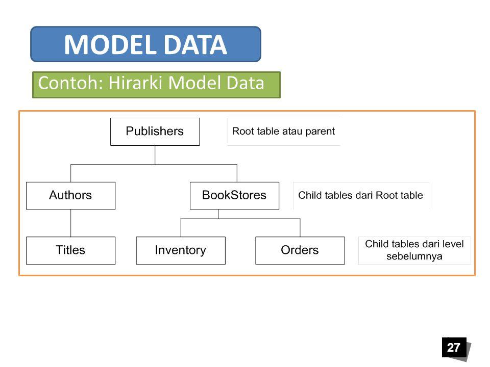 27 Contoh: Hirarki Model Data MODEL DATA