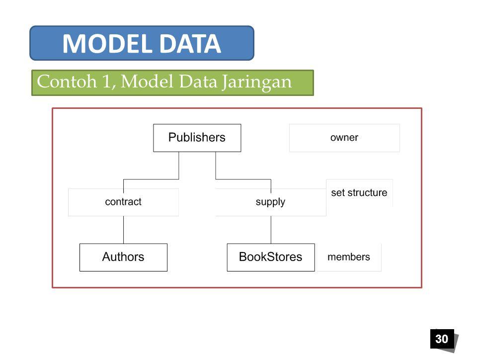 30 Contoh 1, Model Data Jaringan MODEL DATA
