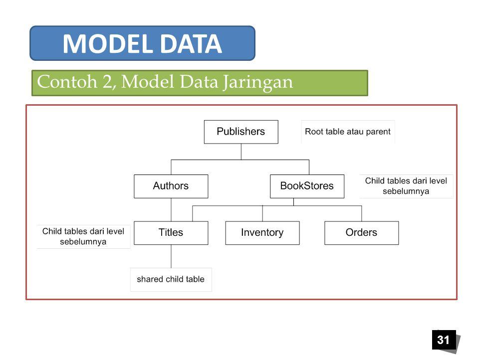 31 Contoh 2, Model Data Jaringan MODEL DATA