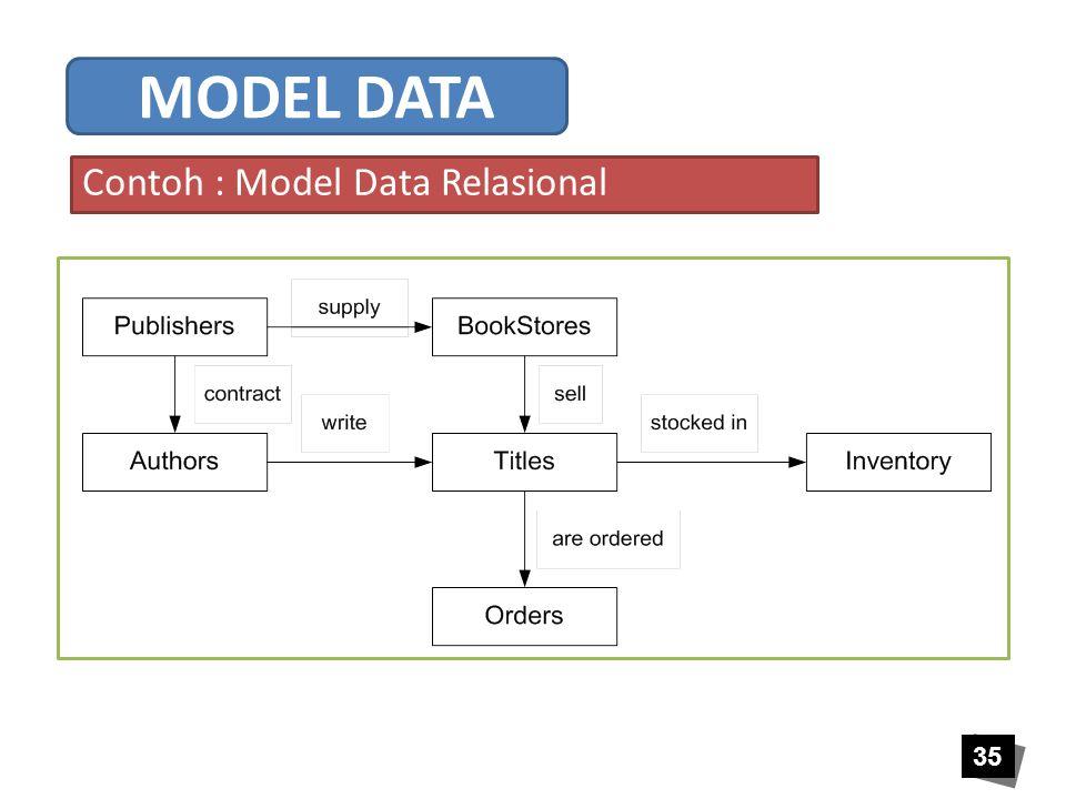 35 Contoh : Model Data Relasional MODEL DATA