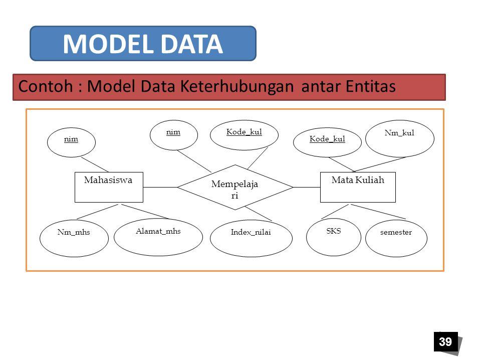 39 Mahasiswa nim Mata Kuliah Kode_kul Mempelaja ri nimKode_kul Nm_mhs Alamat_mhs semester SKS Index_nilai Nm_kul Contoh : Model Data Keterhubungan ant