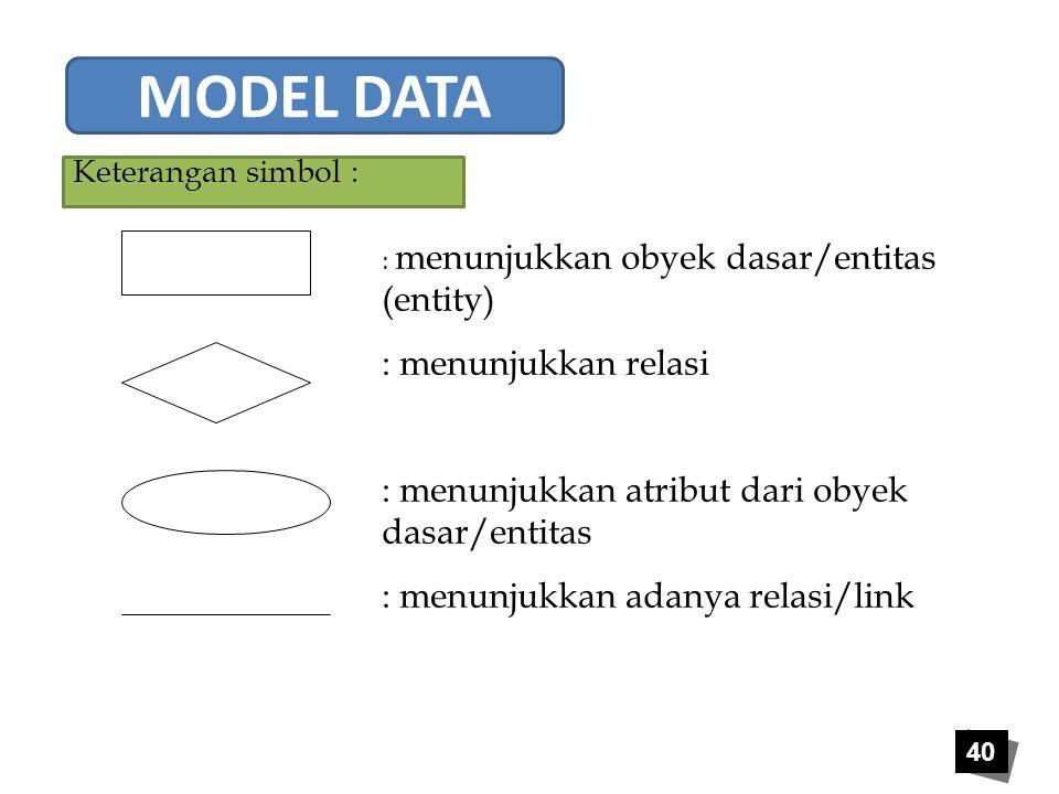 40 Keterangan simbol : : menunjukkan obyek dasar/entitas (entity) : menunjukkan relasi : menunjukkan atribut dari obyek dasar/entitas : menunjukkan ad