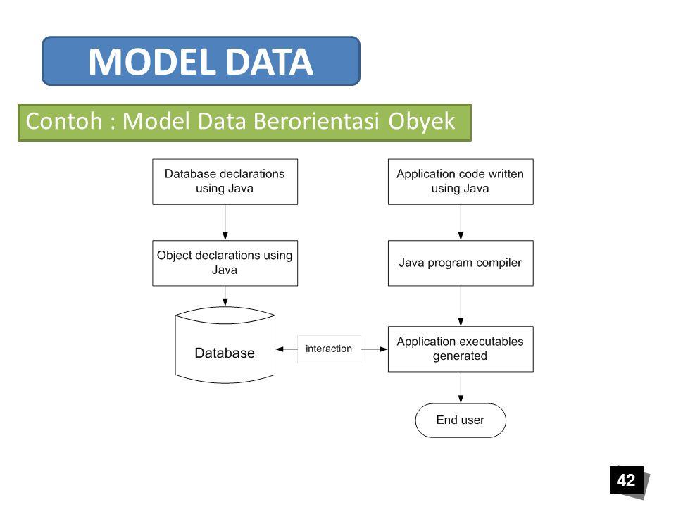 42 Contoh : Model Data Berorientasi Obyek MODEL DATA