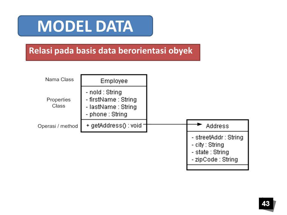 43 Relasi pada basis data berorientasi obyek MODEL DATA