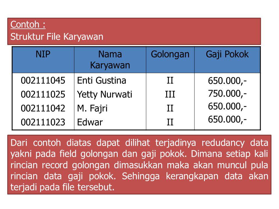 Contoh : Struktur File Karyawan NIPNama Karyawan GolonganGaji Pokok 002111045 002111025 002111042 002111023 Enti Gustina Yetty Nurwati M. Fajri Edwar