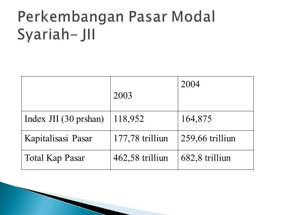 2003 2004 Index JII (30 prshan)118,952164,875 Kapitalisasi Pasar177,78 trilliun259,66 trilliun Total Kap Pasar462,58 trilliun682,8 trilliun