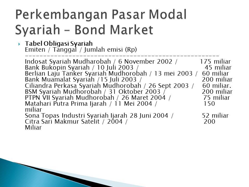  Tabel Obligasi Syariah Emiten / Tanggal / Jumlah emisi (Rp) ------------------------------------------------------ Indosat Syariah Mudharobah / 6 November 2002 / 175 miliar Bank Bukopin Syariah / 10 Juli 2003 / 45 miliar Berlian Laju Tanker Syariah Mudhorobah / 13 mei 2003 / 60 miliar Bank Muamalat Syariah /15 Juli 2003 / 200 miliar Ciliandra Perkasa Syariah Mudhorobah / 26 Sept 2003 / 60 miliar.